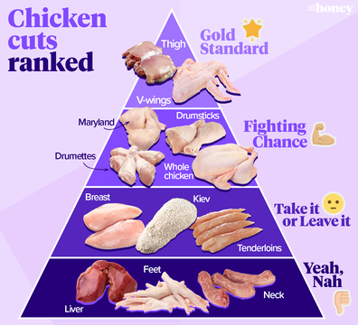 9Honey ranks the best chicken cuts... where's your favourite?