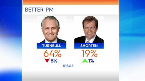 Fairfax-Ipsos poll.
