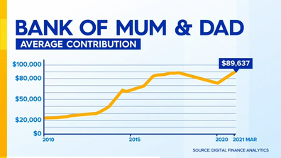 Parents' average contribution have increased over the last decade.