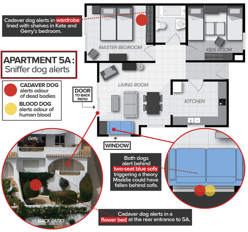 Diagram showing where cadaver and blood dog alerted inside apartment 5A, where Madeleine McCann's family stayed.