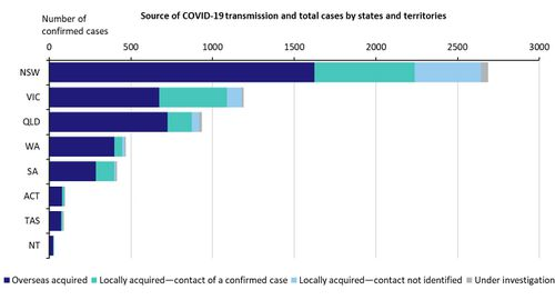 Where cases of coronavirus in Australia come from.