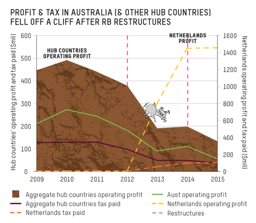 Operating profit and tax paid in Australia and other hub countries.