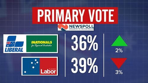 The coalition's vote rose two points to 36 percent while Labor's fell to 39.