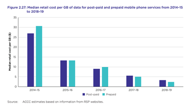 Median retail cost per GB of data