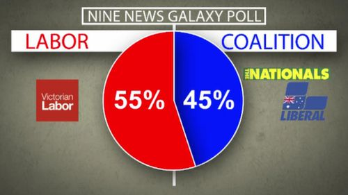 Labor will claim victory today, according to Nine's exclusive poll.