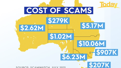In July NSW was the hardest hit state.
