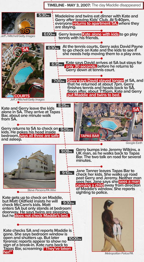 Timeline of May 3, the night Madeleine McCann vanished.