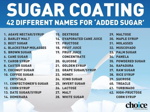 The many names of added sugar. Graphic: Choice