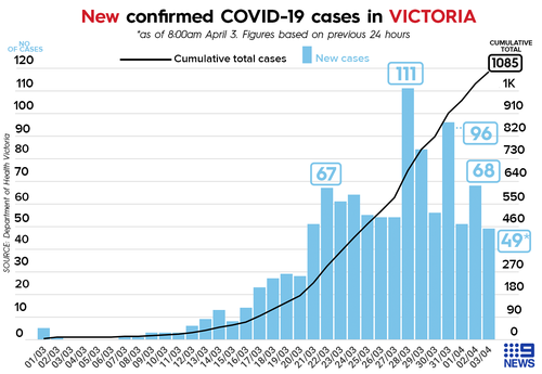 Coronavirus Victoria Launches Crisis Council Of Cabinet And Seventh Person Dies