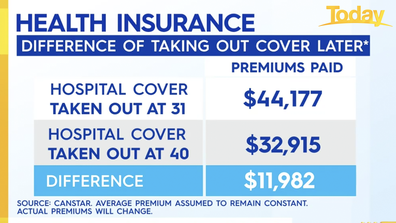 Age also plays a factor with health insurance premiums.