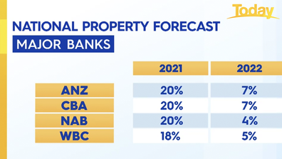 Major banks' forecast for property prices over the next year.