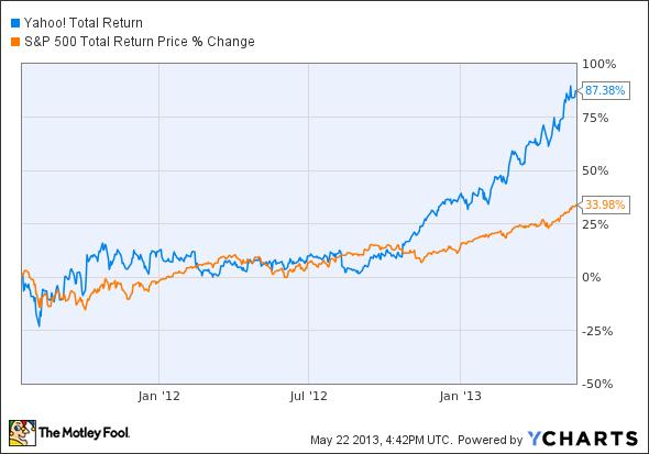 yahoo stock total return
