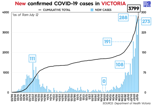 Victoria COVID-19 cases as of July 12, 2020.