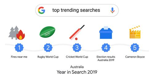 Top Places Searched on Google in 2019
