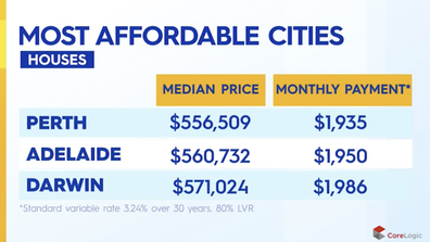 The top three cities to buy a house in.