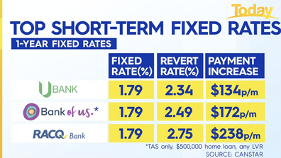 CaptionIf you look at revert rates the top home loans changes.