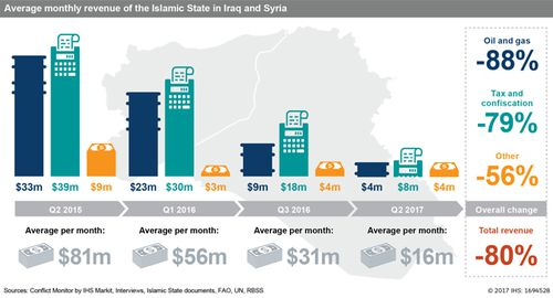 A graph showing the decline in Islamic State finances. Source: IHS Markit