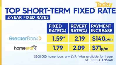Cheap short-term fixed rate home loans.