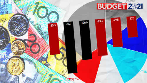 Interactive: The key figures in the Federal Budget