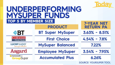 The top five under-performing super funds.