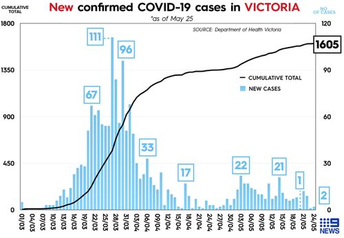 Graph showing number of coronavirus cases daily in Victoria, Australia.