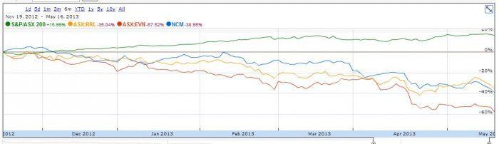 Gold stocks vs ASX 200