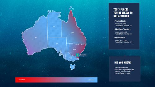 Data collected by Casino.org of shark reports dating back to 1900 in Australia shows the most likely locations for attacks to occur are along the east coast or near Perth.