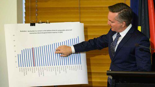 Shadow treasurer Chris Bowen announces the Labor budget costings.