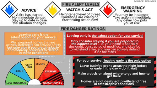 A guide to fire alert levels and danger ratings.