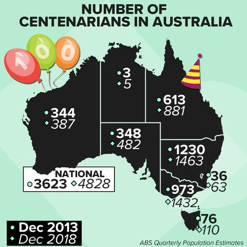 Graphic illustrates the number of centenarians in Australia according to 2013 and 2018 census data.