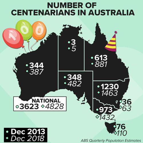 Number of centenarians rises sharply in Australia