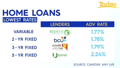 Home loans with the lowest rates as of July 2, 2021.