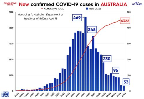 The number of COVID-19 cases in Australia