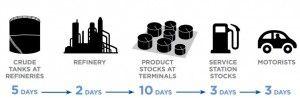NRMA fuel supply Mar 2014