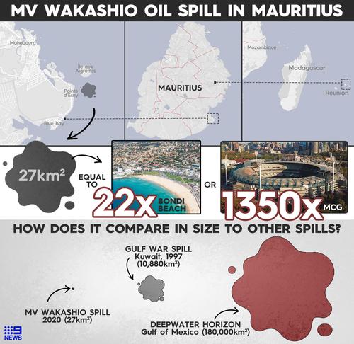 MV Wakashio oil spill in Mauritius.