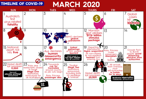 Timeline of COVID-19 in March 2020.